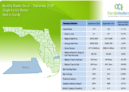 Martin County Single Family Homes September 2018 Market Report