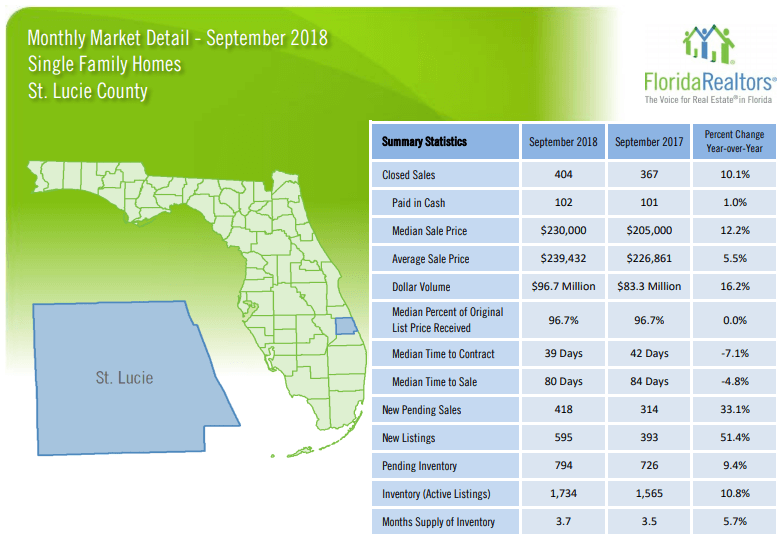 St Lucie County Single Family Homes September 2018 Market Report