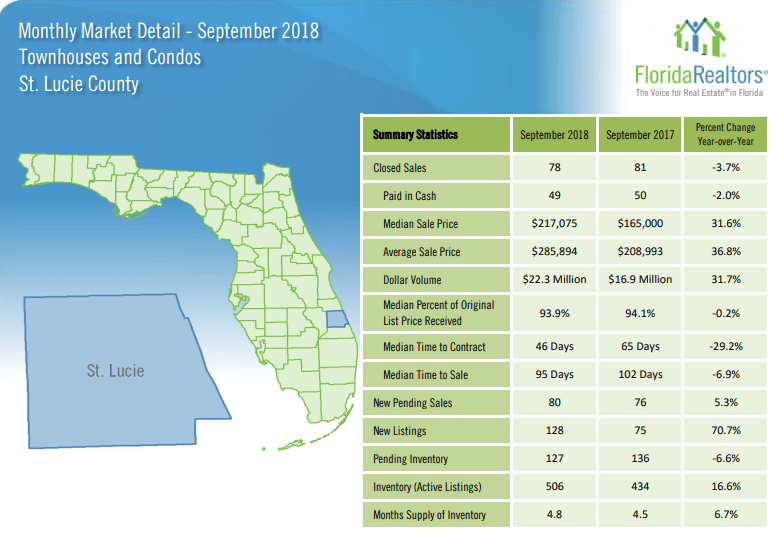 St Lucie County Townhouses and Condos September 2018 Market Report