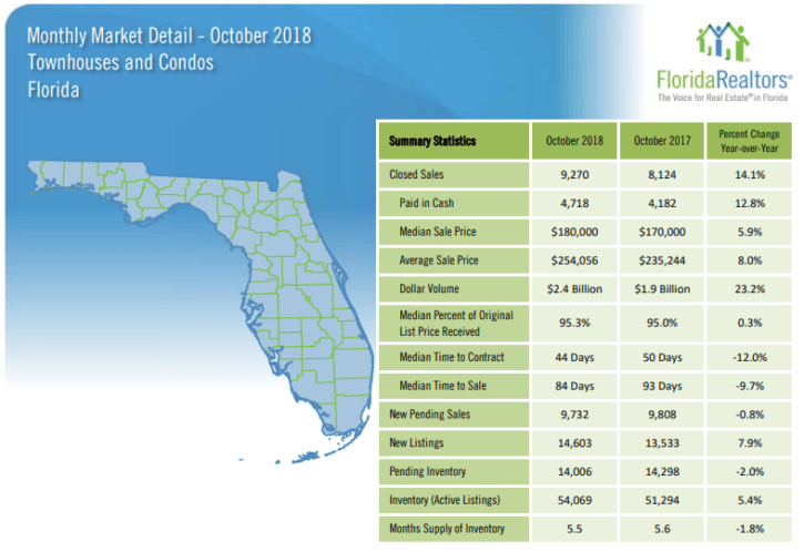Florida Townhouses and Condos October 2018 Market Report