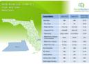 Martin County Single Family Homes October 2018 Market Report