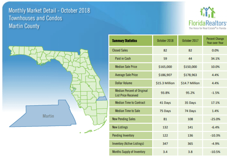 Martin County Townhouses and Condos October 2018 Market Report
