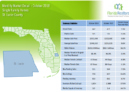 St Lucie County Single Family Homes October 2018 Market Report