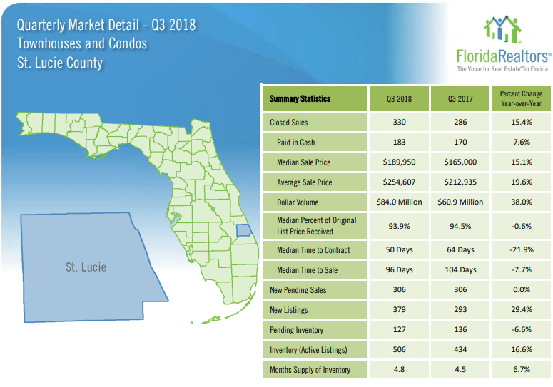 St. Lucie County Townhouses and Condos 2018 3'rd Quarter Report