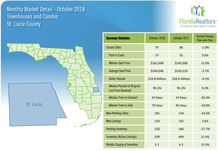 St Lucie County Townhouses and Condos October 2018 Market Report