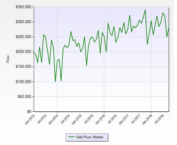 Hobe Sound FL 33455 Residential Market Report October 2018