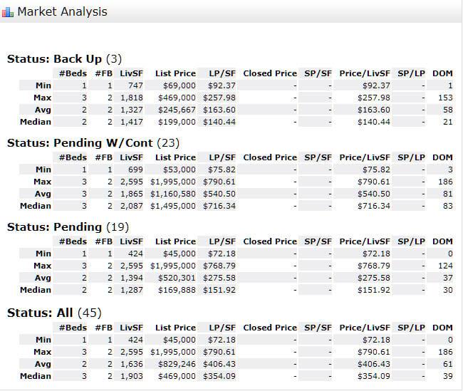 Stuart FL 34994 Condo Market Report October 2018