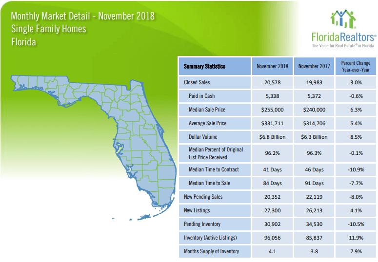 Florida Single Family Homes November 2018 Market Report