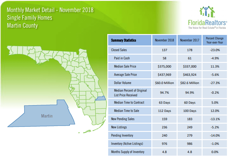 Martin County Single Family Homes November 2018 Market Report