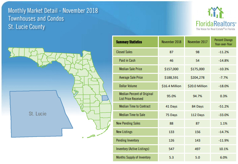 St Lucie County Townhouses and Condos November 2018 Market Report