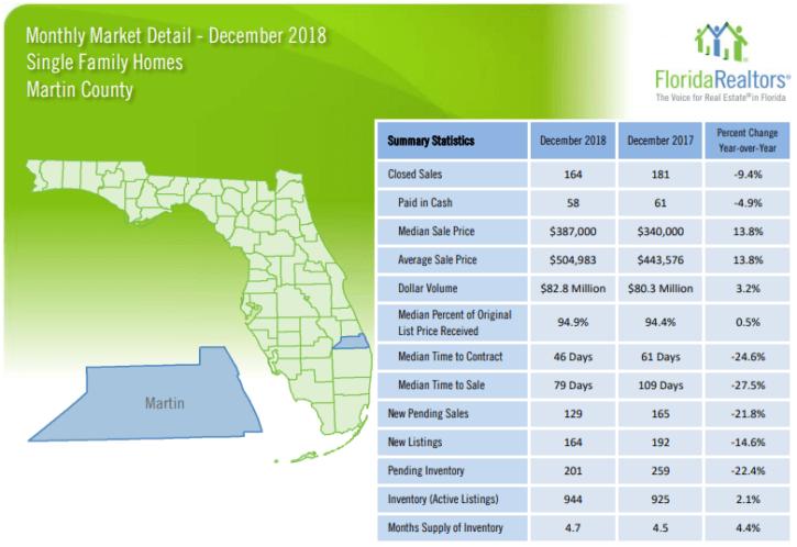 Martin County Single Family Homes December 2018 Market Report