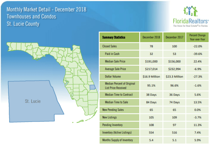 St Lucie County Townhouses and Condos December 2018 Market Report