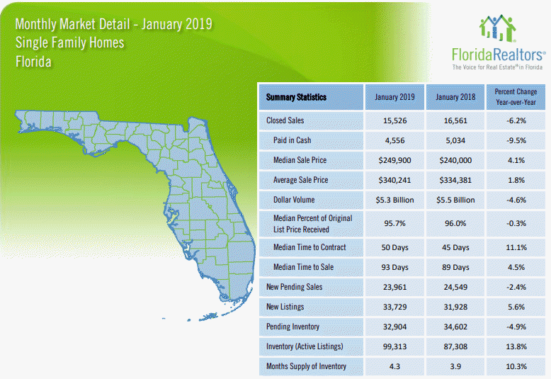 Florida Single Family Homes January 2019 Market Report