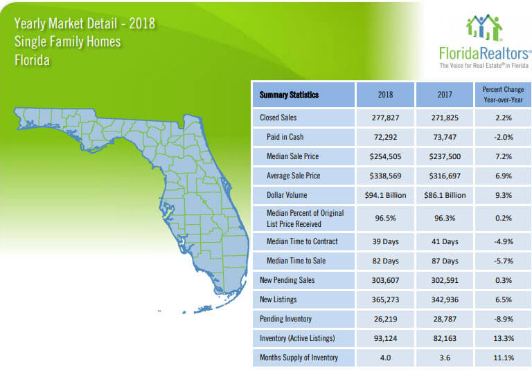 Florida Single Family Home Sales 2018 Yearly Review