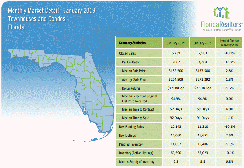 Florida Townhouses and Condos January 2019 Market Report