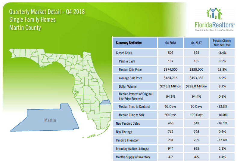 Martin County Single Family Homes 2018 4'th Quarter Report