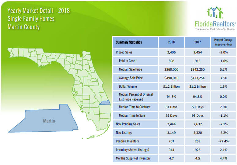 Martin County Single Family Home Sales 2018 Yearly Review