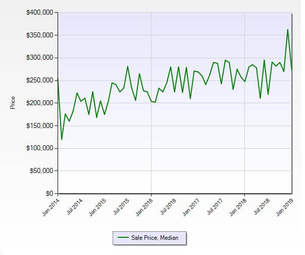 Jensen Beach FL 34957 Condo Market Report January 2019