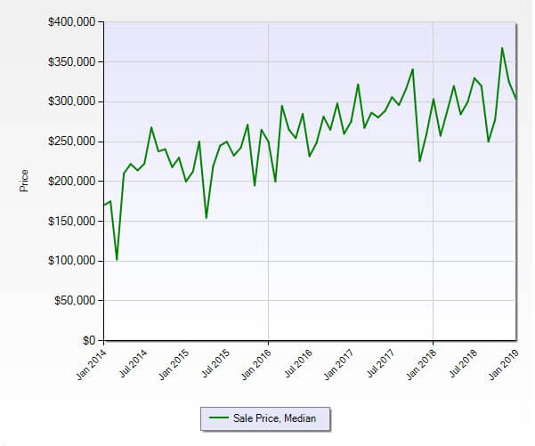 Hobe Sound FL 33455 Residential Market Report January 2019