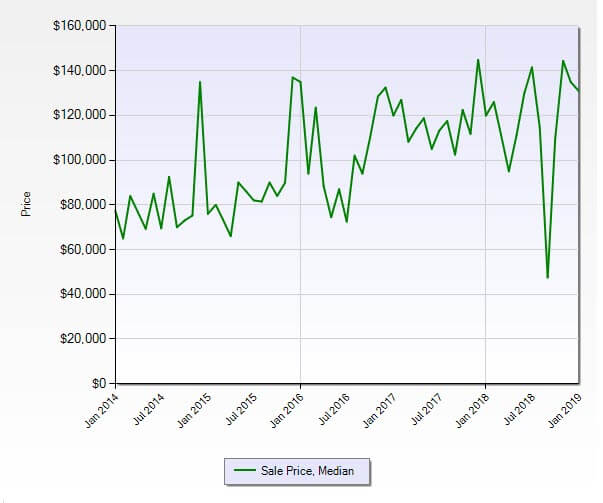 Stuart FL 34994 Condo Market Report January 2019