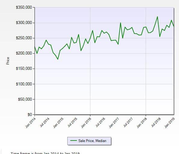 Stuart FL 34997 Residential Market Report January 2019