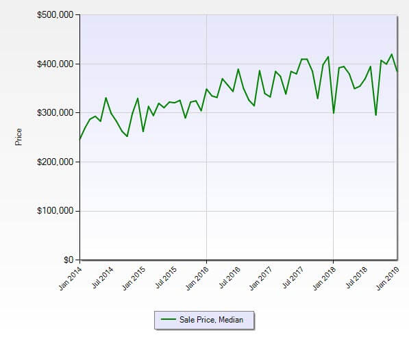 Palm City FL 34990 Residential Market Report January 2019