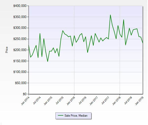 Jensen Beach FL 34957 Residential Market Report January 2019