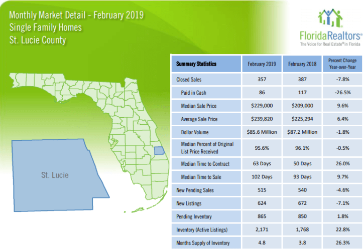 St Lucie County Single Family Homes February 2019 Market Report