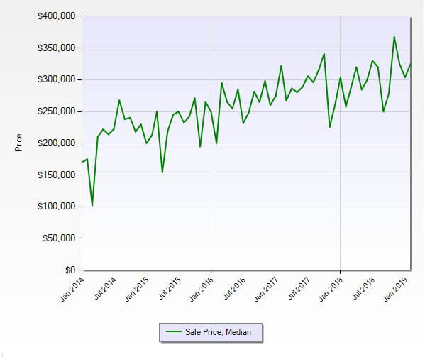 Hobe Sound FL 33455 Residential Market Report February 2019
