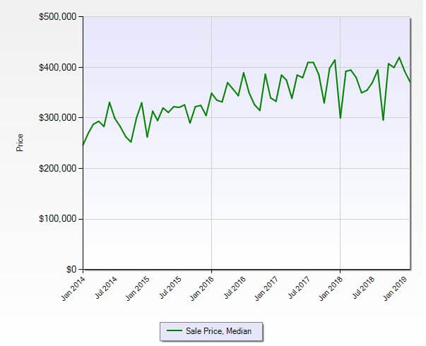 Palm City FL 34990 Residential Market Report February 2019