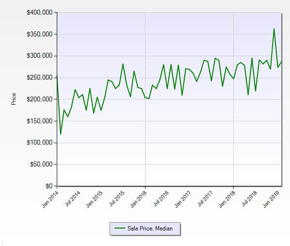 Jensen Beach FL 34957 Condo Market Report February 2019