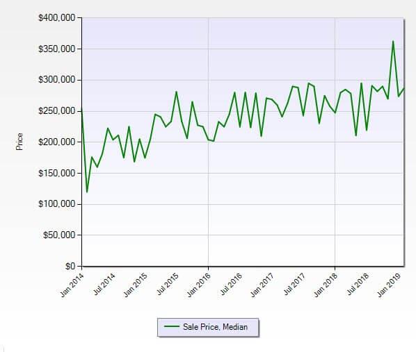 Jensen Beach FL 34957 Condo Market Report February 2019