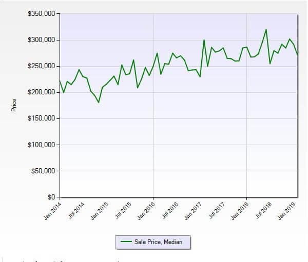 Stuart FL 34997 Residential Market Report February 2019