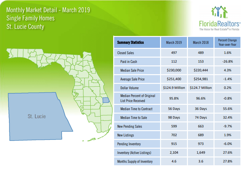 St Lucie County Single Family Homes March 2019 Market Report