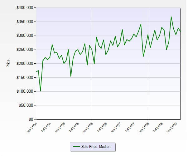Hobe Sound FL 33455 Residential Market Report March 2019