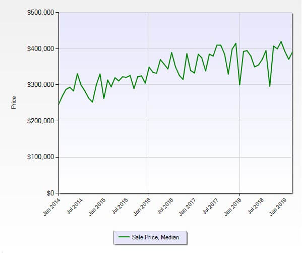 Palm City FL 34990 Residential Market Report March 2019
