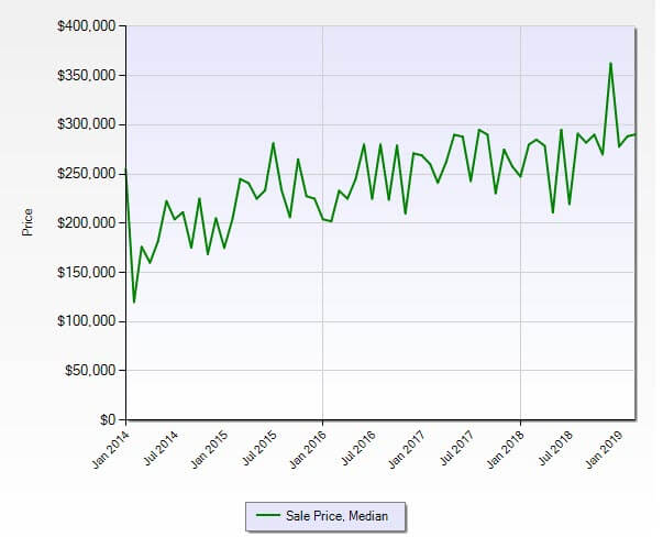 Jensen Beach FL 34957 Condo Market Report March 2019