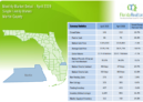 Martin County Single Family Homes April 2019 Market Report