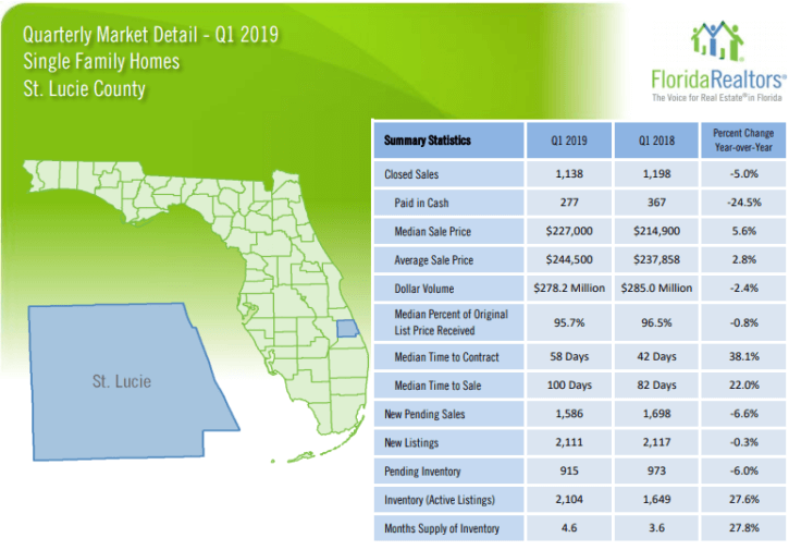 St. Lucie County Single Family Homes 2019 1'st Quarter Report
