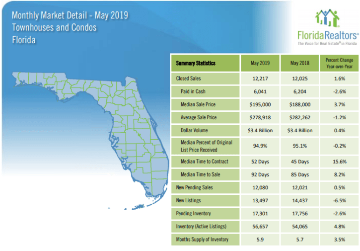 Florida Townhouses and Condos May 2019 Market Report