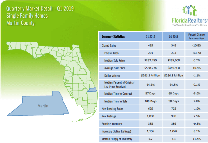 Martin County Single Family Homes 2019 1'st Quarter Report