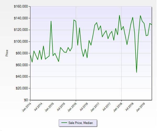 Stuart FL 34994 Condo Market Report May 2019