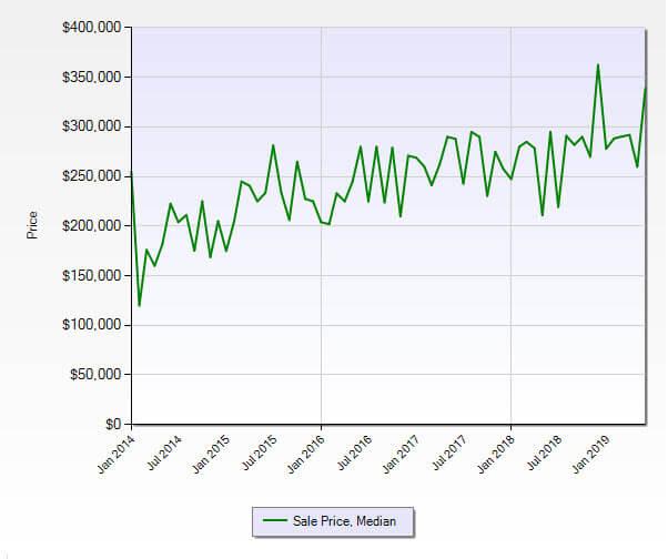 Jensen Beach FL 34957 Condo Market Report June 2019
