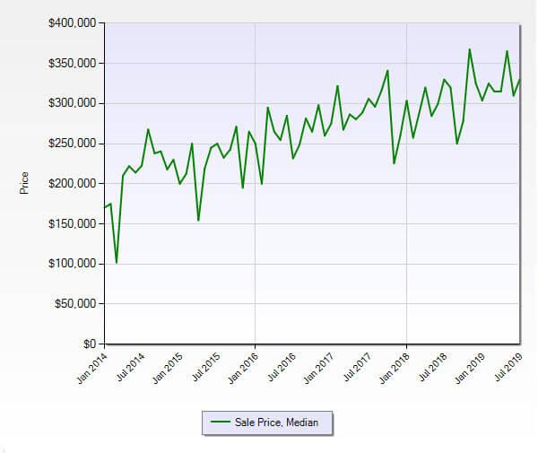 Hobe Sound FL 33455 Residential Market Report July 2019