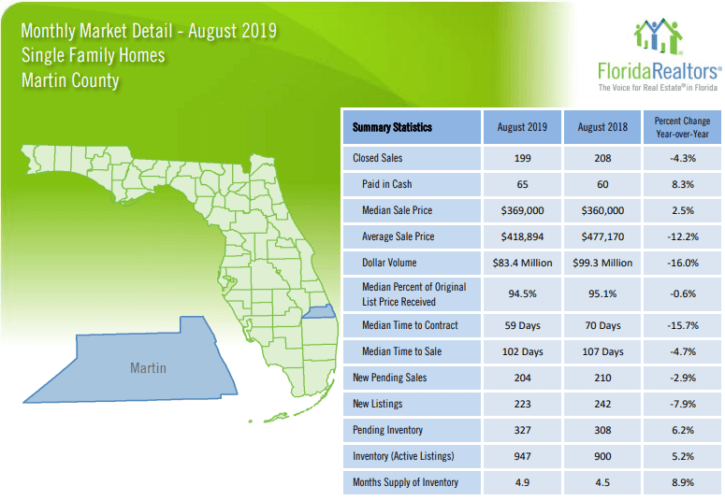 Martin County Single Family Homes August 2019 Market Report