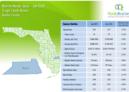 Martin County Single Family Homes July 2019 Market Report