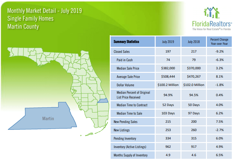 Martin County Single Family Homes July 2019 Market Report