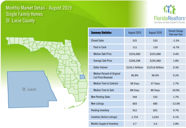 St Lucie County Single Family Homes August 2019 Market Report