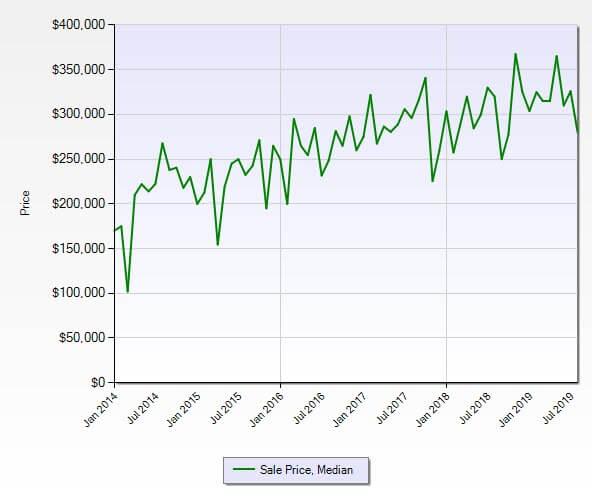 Hobe Sound FL 33455 Residential Market Report August 2019