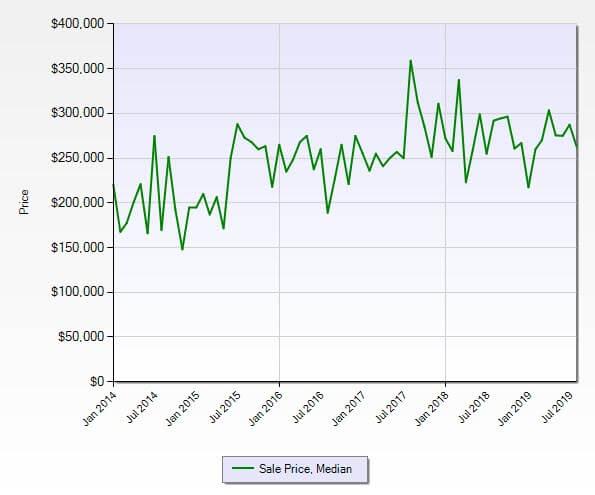 Jensen Beach FL 34957 Residential Market Report August 2019